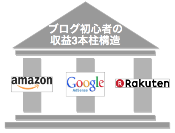 Amazonアフィリエイトのクリック率を調べる方法