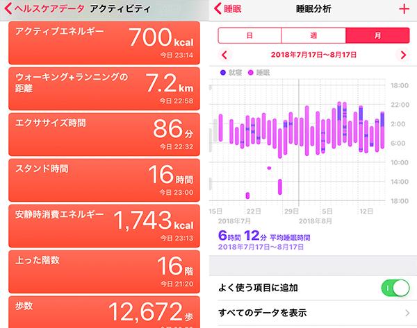 Apple Watchのヘルスケア機能
