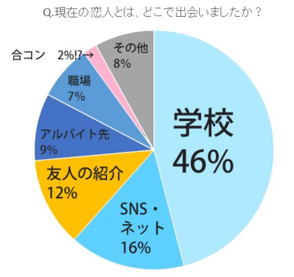 参考:カップル7000人調査(CanCan)
