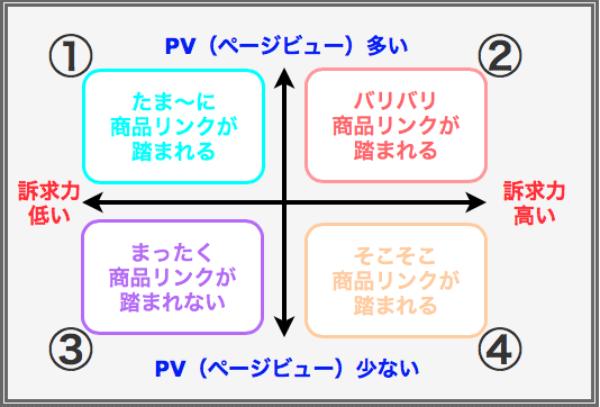 訴求力とPVの関係
