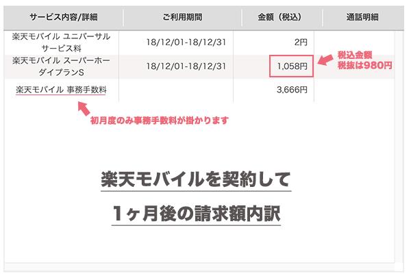 楽天モバイルの初月度請求額