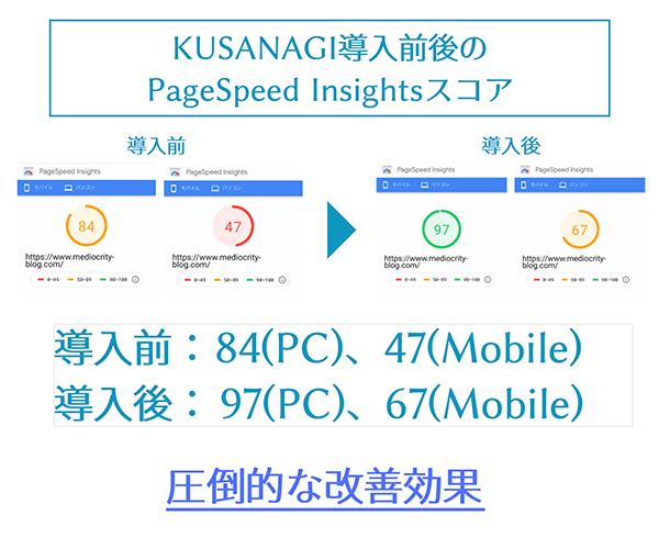 KUSANAGI導入前後でのPageSpeed Insightsスコア