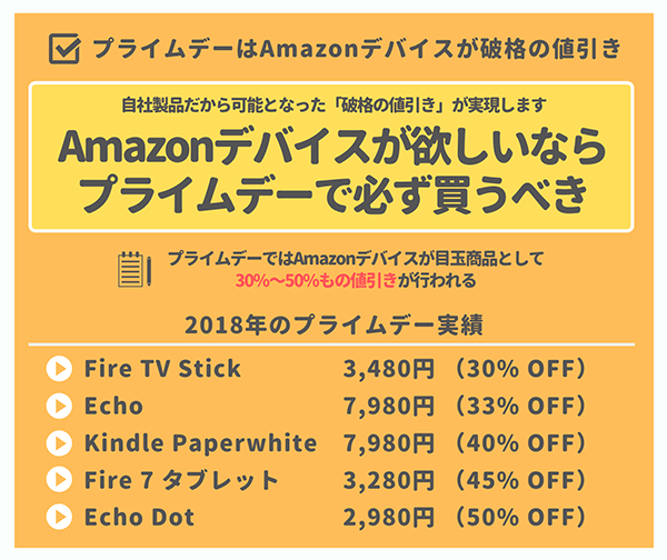 プライムデーではAmazonデバイスが破格の値引き