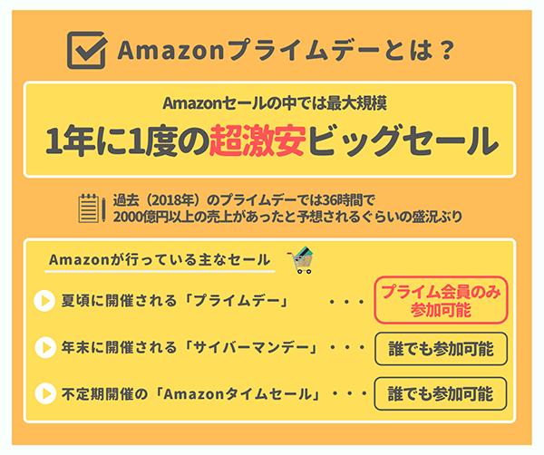 Amazonプライムデーの概要説明