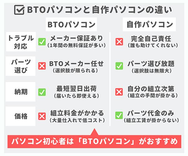 BTOパソコンと自作パソコンの違い