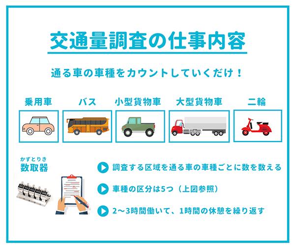 交通調査の仕事内容