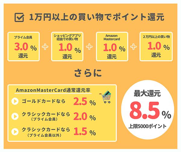 最大5000円までのポイント還元キャンペーン詳細