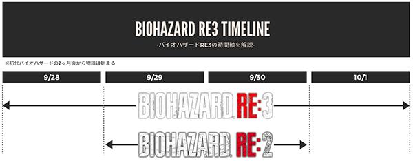 バイオハザードRe3の時間軸