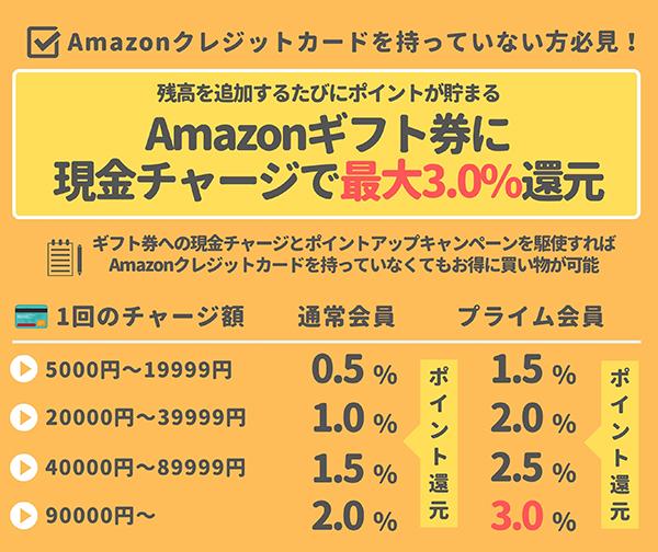 Amazonギフト券に現金チャージでお得に最大3%のポイント還元が可能