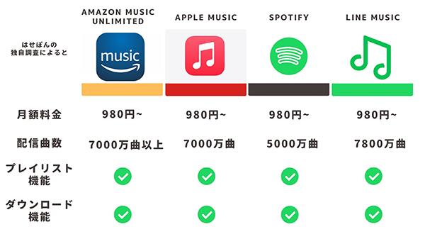 大手4社の音楽サブスクサービス比較