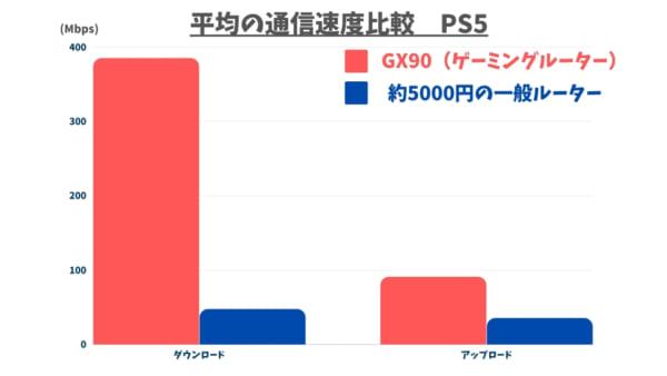 PS5を5.0GHzで無線接続したときの通信速度