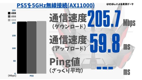 PS5を5.0GHzで無線接続したときの通信速度とPing値