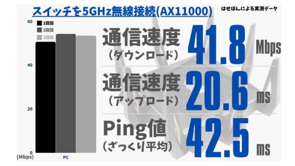 スイッチを5.0GHzで無線接続したときの通信速度とPing値