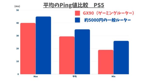 PS5を5.0GHzで無線接続したときのPing値