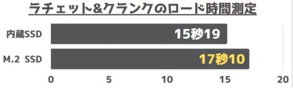 ラチェット_クランクのロード時間測定結果