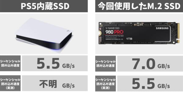 内蔵SSDとM.2 SSDのスペック比較