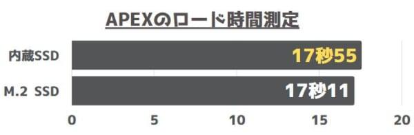 APEXのロード時間測定結果