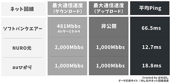 通信速度とPing値の比較