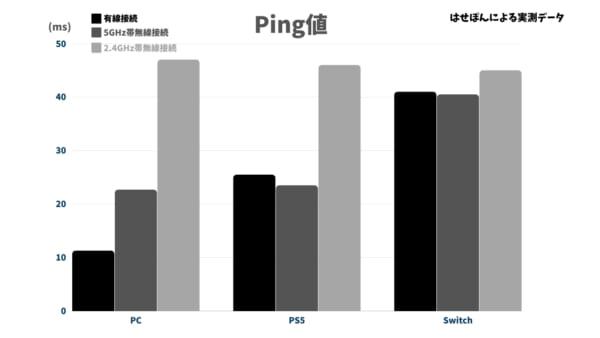 Ping値比較(有線vs無線)