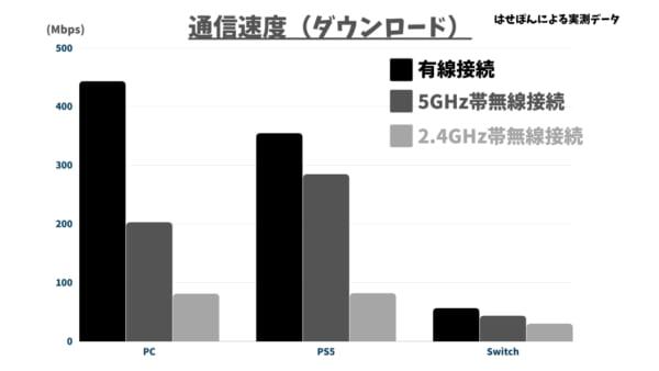 通信速度比較(有線vs無線)